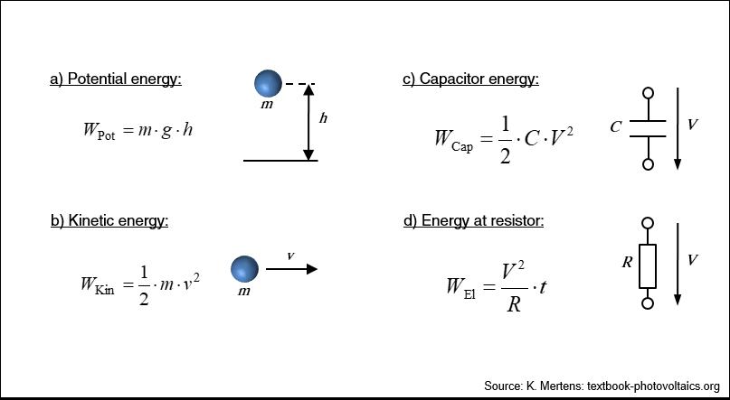 Textbook Photovoltaics / Figures